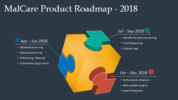 MalCare Review: The MalCare Roadmap