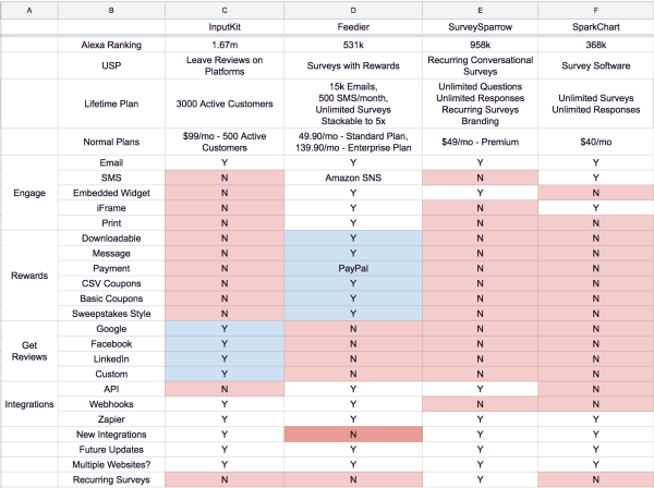 Feedier Review: The Comparison Chart