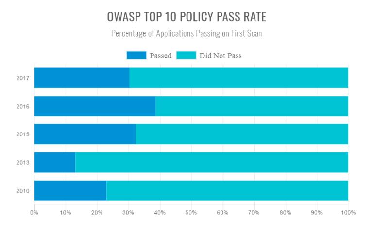 OWASP Top 10 Passing Rate