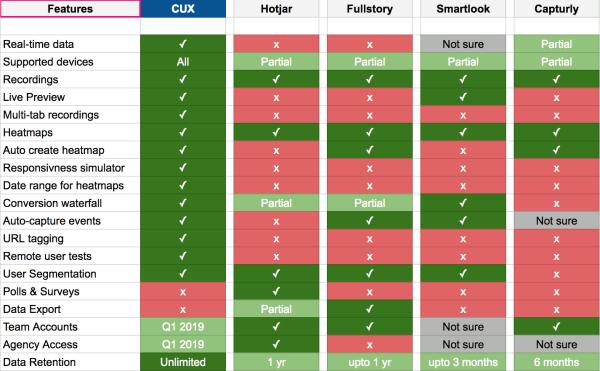 CUX vs Hotjar vs FullStory vs Capturly vs Smartlook
