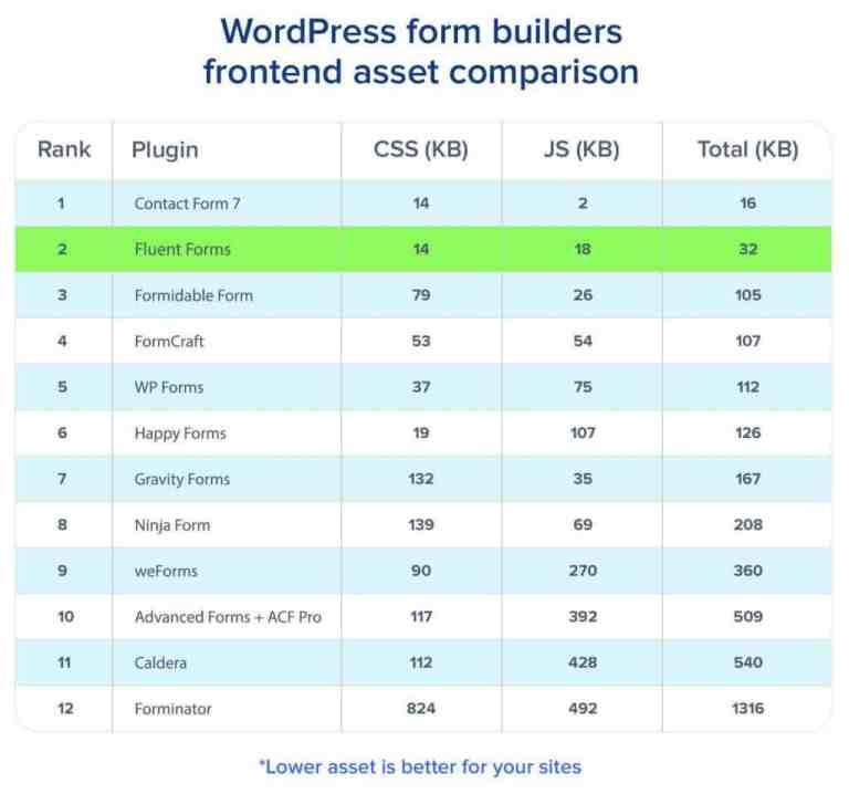 WordPress Form Builders Comparison