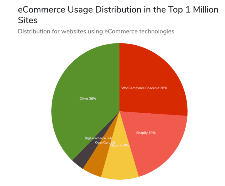 WooCommerce is now a major ecommerce platform in 2020