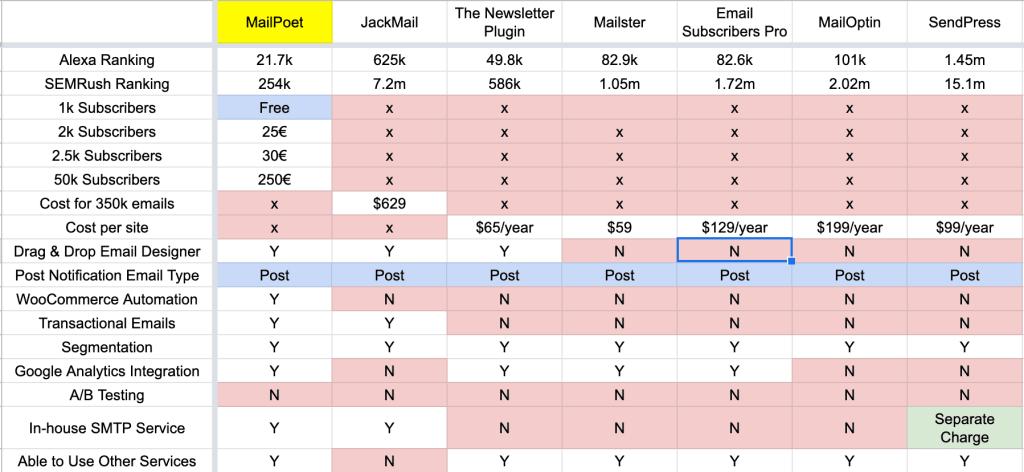 WordPress Newsletter Plugins and MailPoet