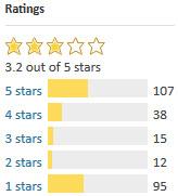 WordPress Importer Ratings