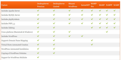 Desktop Server Features Comparison Chart