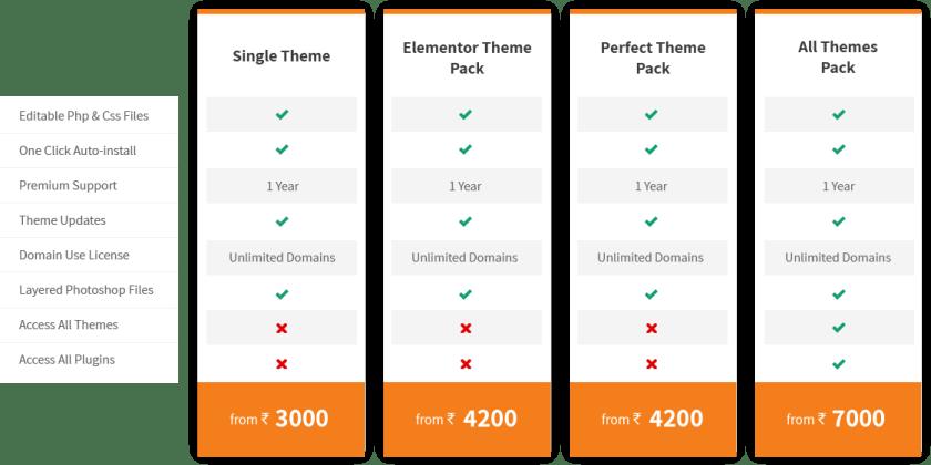 WP Themes India Pricing