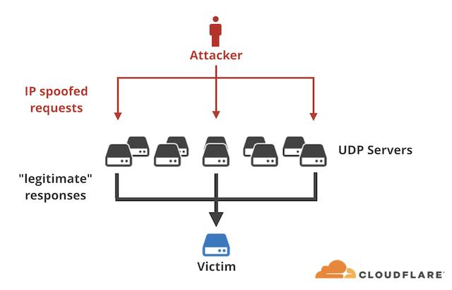 Amplication DDOS Attack WordPress