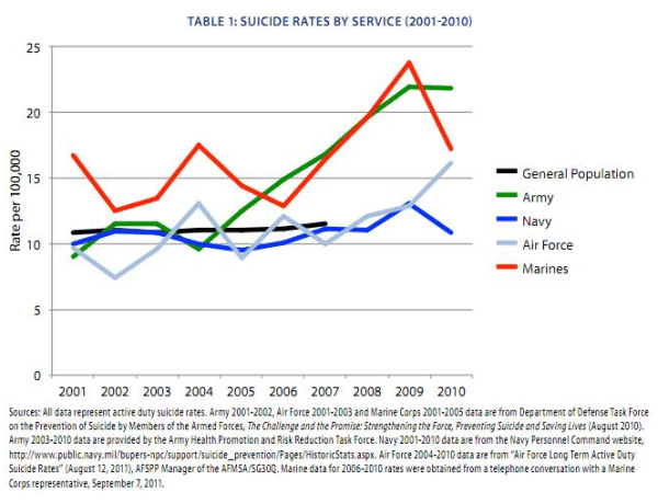 Suicide rates by service