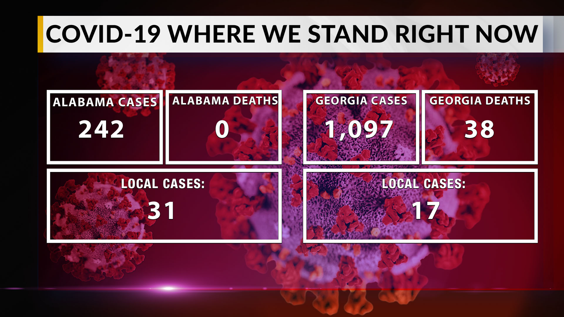 Georgia COVID-19 deaths up to 38; 361 ...