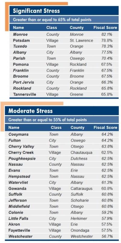 fiscal-stress-list