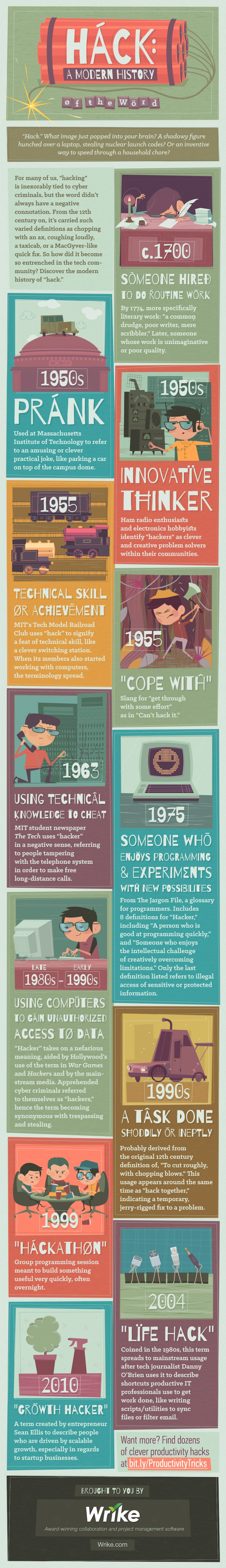 The History of the Word 'Hack' - by Wrike project management software