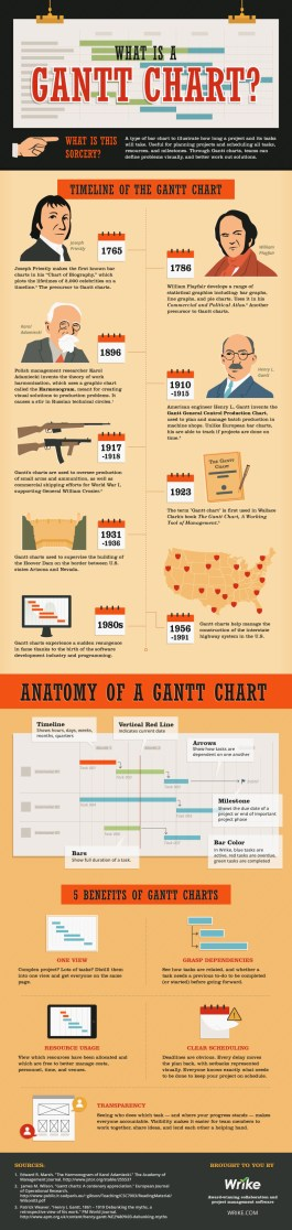 What Is a Gantt Chart Infographic