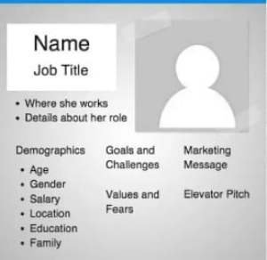 know your marketing personas