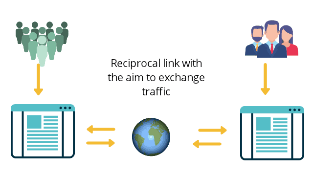 link building reciprocal link