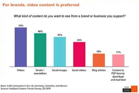 visual content brands prefer video content