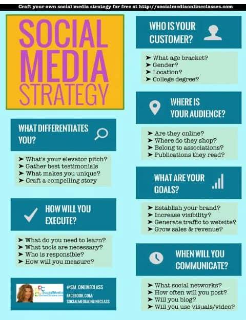 visual content social media strategy