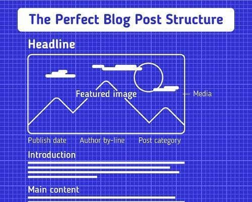 how to write a blog post structure