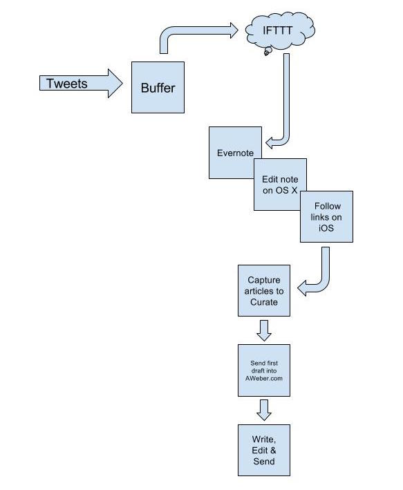 Diagram showing my newsletter workflow