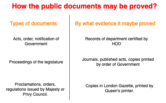 How the public documents may be proved