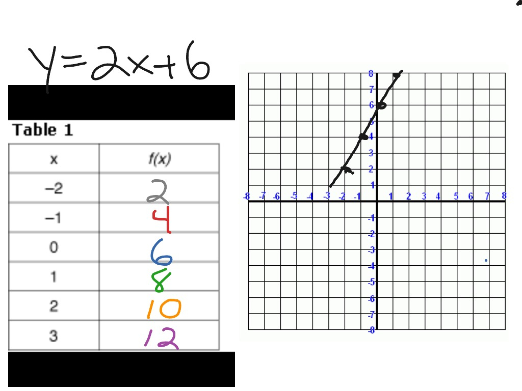 Writing Linear Equations From A Table Worksheet