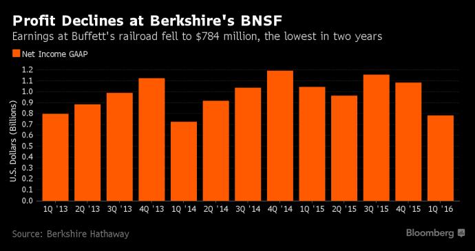 bnsf-profits