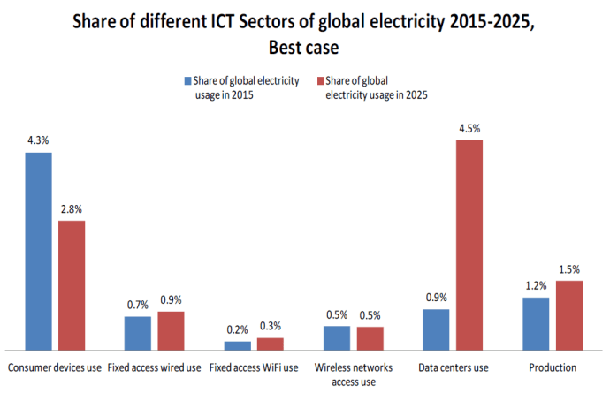 [p. 21, The share of different sections of ICT of global electricity use in 2015 and 2025, Andrae, Anders, 2017/10/05, Total Consumer Power Consumption Forecast]