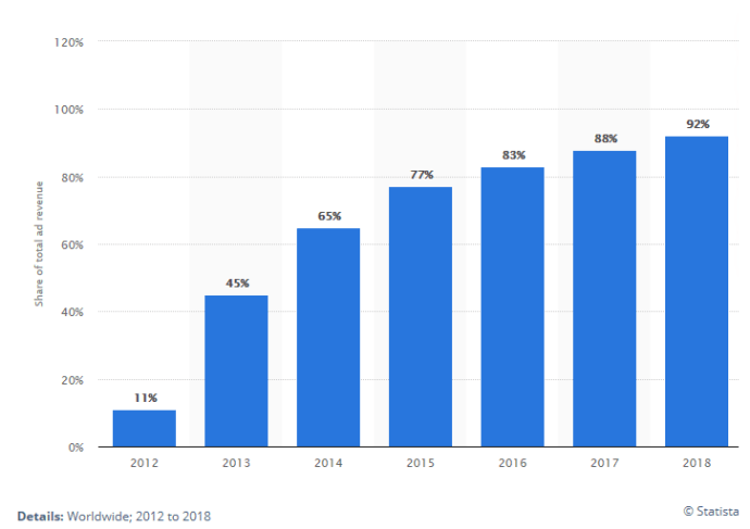 Graph: Share of Facebook's mobile advertising revenue from 2012 to 2018, Source: Statista