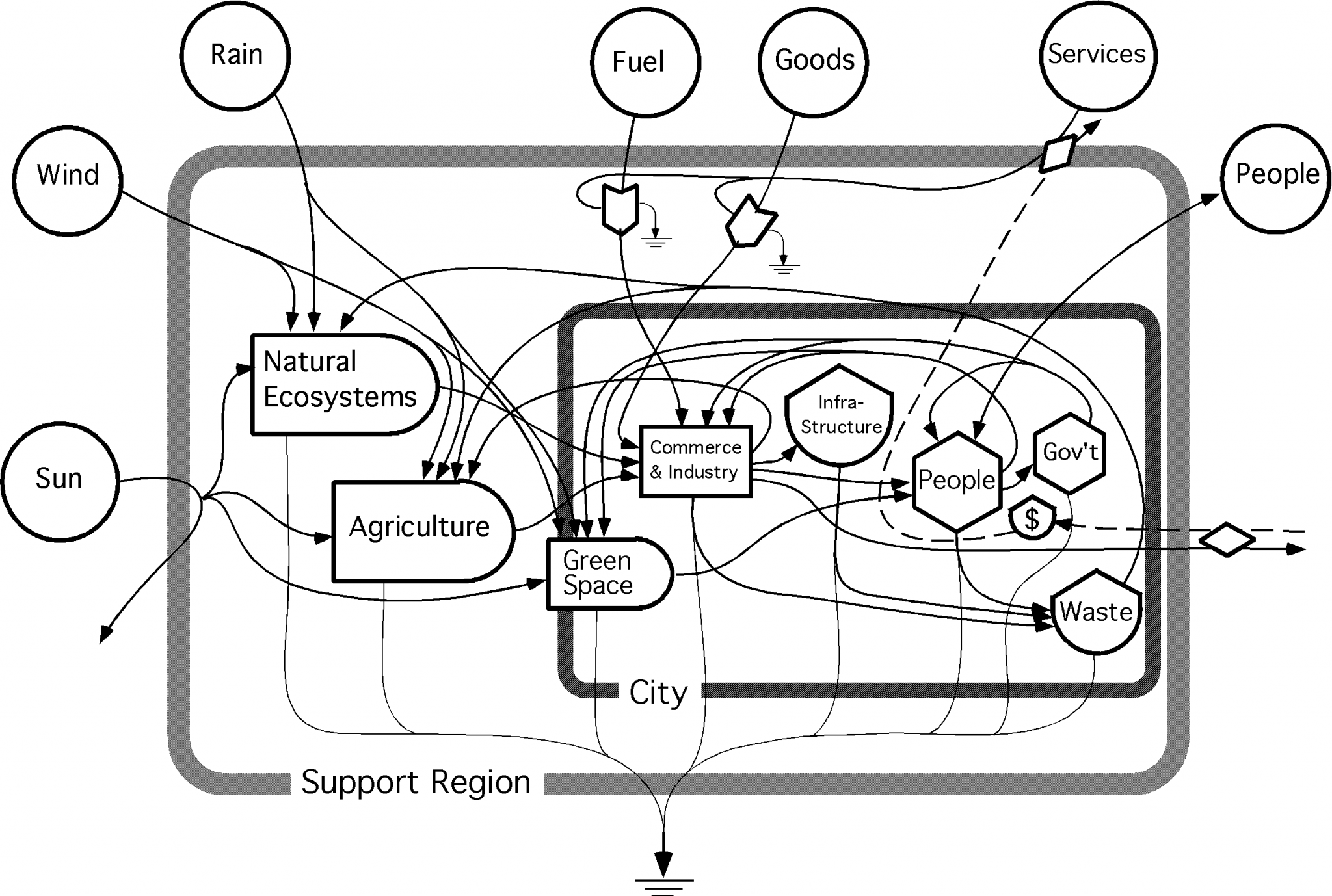 Systems Diagram Of A City