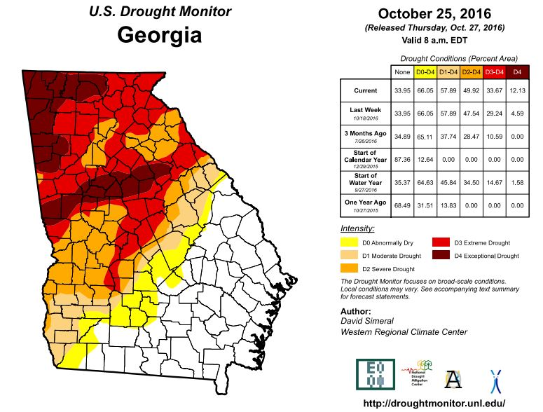 White County Continues To Suffer From Extreme Drought WRWH