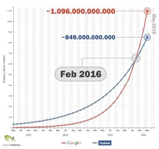 wsi-franchise-google+_facebook_prediction_us