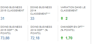 Doing Business Classement General Entreprise