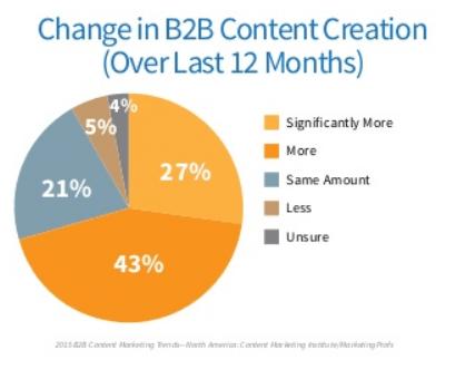 Creation Marketing Contenu