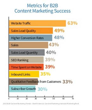 Indicateurs Marketing Contenu