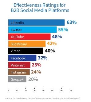 Reseaux Sociaux Marketing Contenu