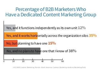 Organisation Marketing Ccontenu B2B