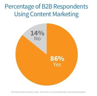 Utilisation Marketing B2B