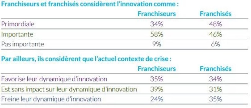 innovation et franchise