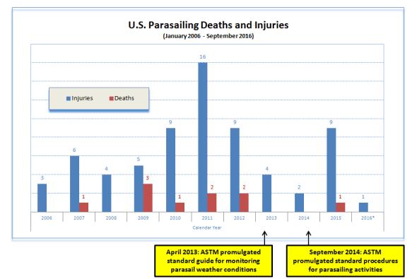 Parasailing-Graph