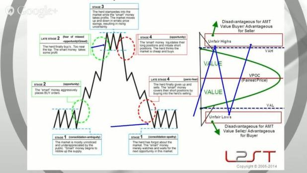 Brian & Kam – Trading with Auction Market Theory and Volume Profiles Download
