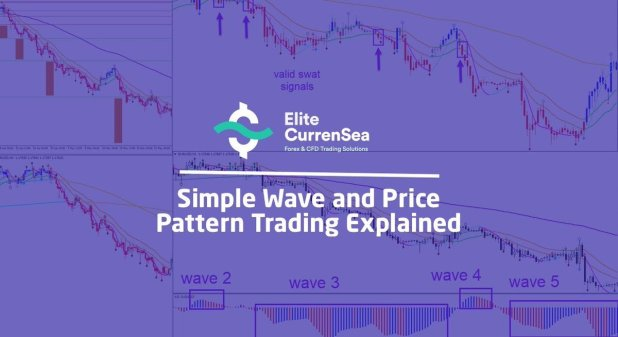Chris Svorcik – Simple Wave Analysis and Trading Download