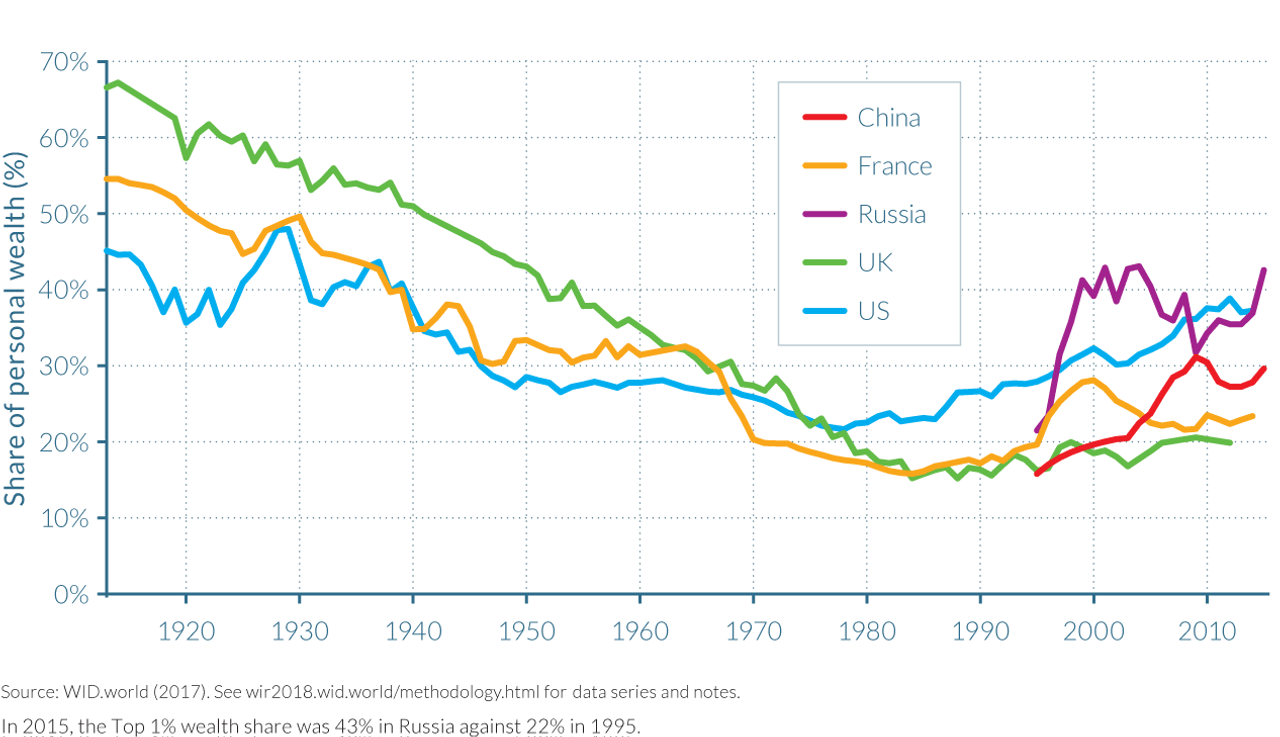 Top 1 percent wealth shares across the world, 1913–2015