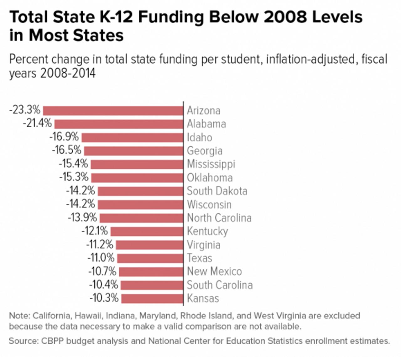 States have slashed education spending since 2008