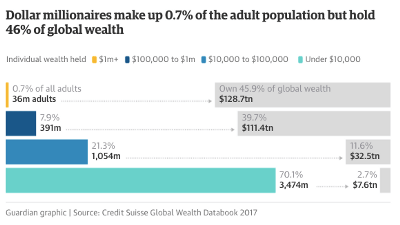 2017 Credit Suisse data on total net wealth by section of adult population