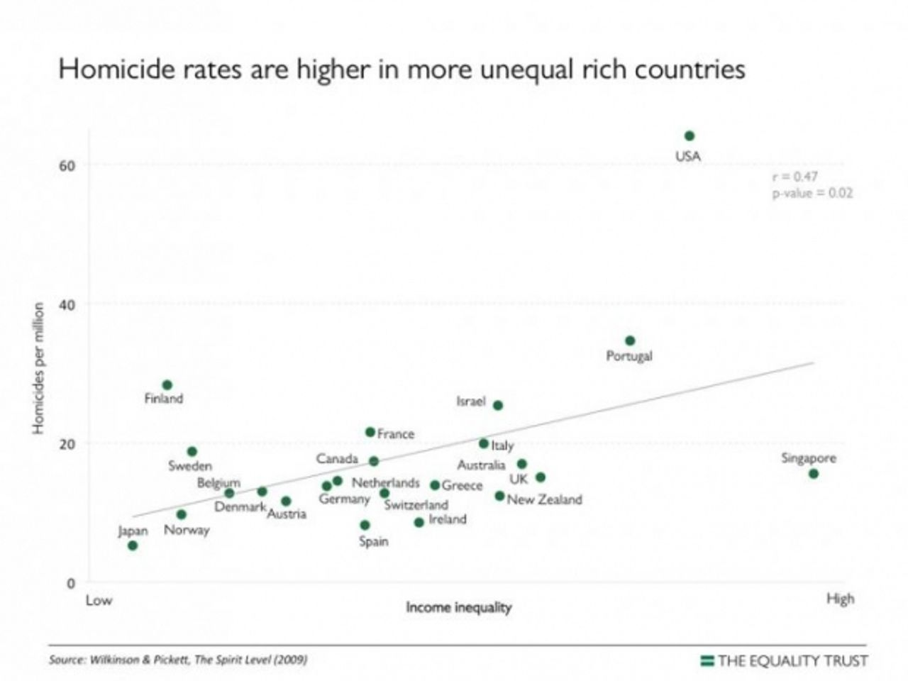 Wilkinson and Pickett demonstrate in The Spirit Level that countries with higher levels of inequality exhibit higher levels of violence