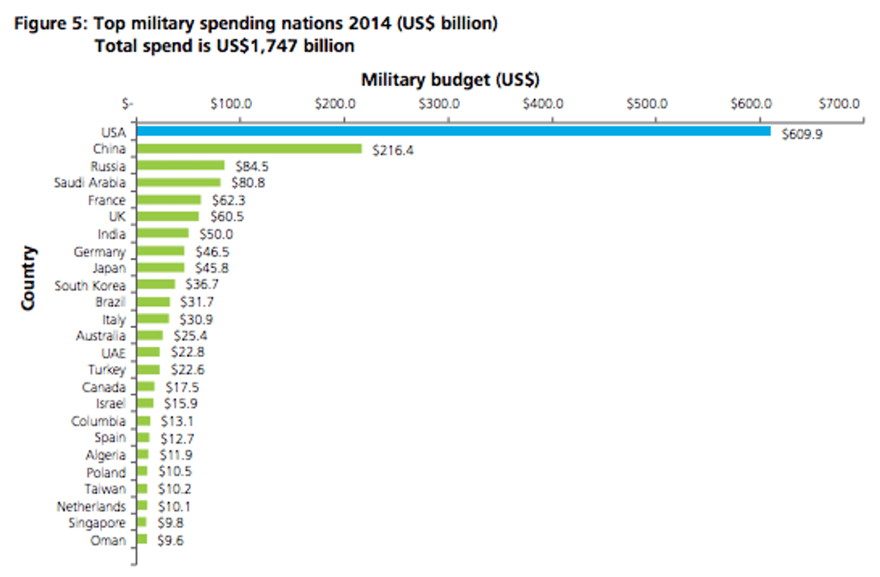 The US spends more on its military than the next seven countries combined