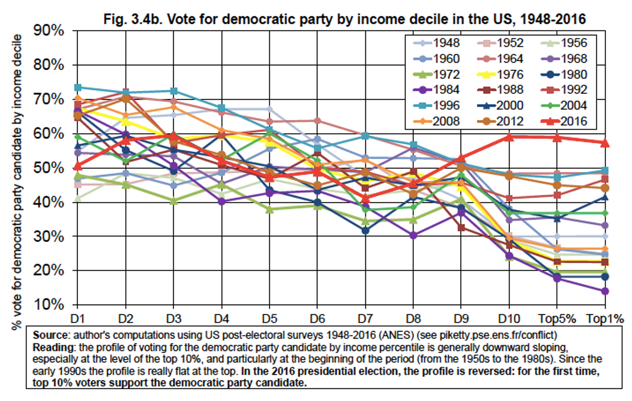 Vote for United States Democratic party by income decile, 1948-2016