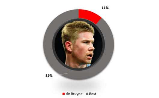 Kevin de Bruyne Salary Compared to Other Manchester City Players