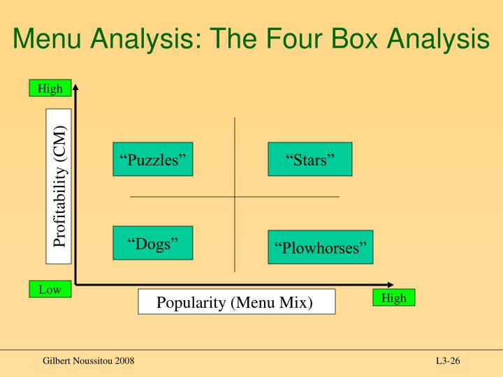 menu analysis graph