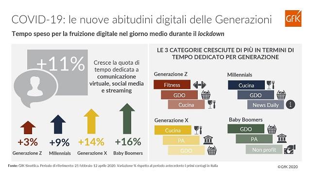COVID-19: come le diverse generazioni stanno cambiando l'approccio al Digitale