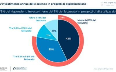 Quasi 8 aziende su 10 investono meno del 5% del proprio fatturato in progetti di digitalizzazione: quali sono le leve e le barriere in ambito B2B?